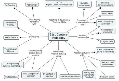 Awesome Graphic on 21st Century Pedagogy ~ Educational Technology and Mobile Learning | Master AIGEME : Web 2.0 et usages dynamiques | Scoop.it