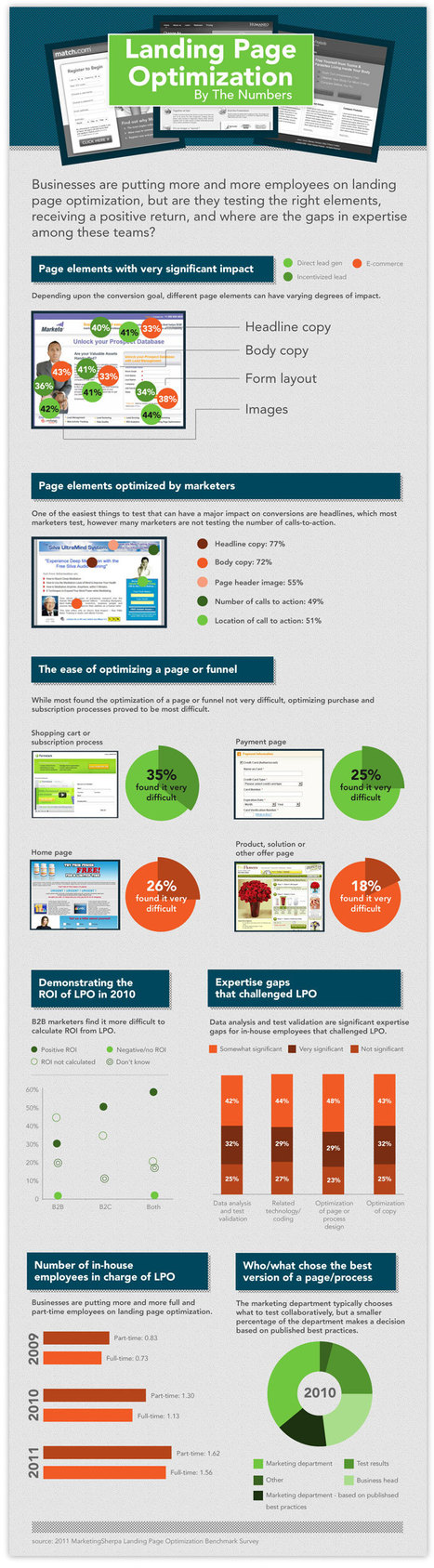 Landing Page Optimization.by the number {infographic] | Beyond Marketing | Scoop.it