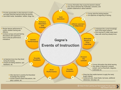 Gagne's Nine Events of Instruction | Allison's Ecclectic Collection | Scoop.it