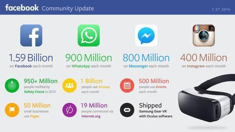 Désormais, 1,59 milliard de personnes utilisent Facebook chaque mois, dont 65% d'entre eux (soit 1,04 milliard) se connectent tous les jours | Intelligence Web | Scoop.it
