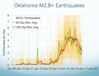 Feature Story  - Why Oklahoma Can't Turn Off Its Earthquakes | AIRnews - CATWeek du 10.11.2016 | Scoop.it