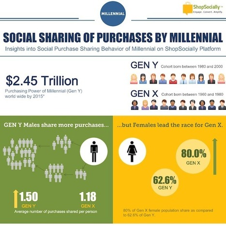 Millennial Women and Retail | Social Media Today | Millennials in the Workplace | Scoop.it