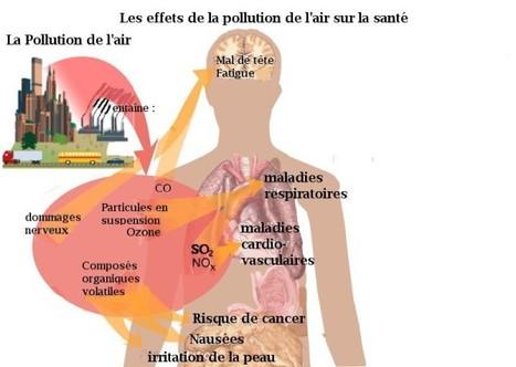 Les particules fines en suspension - PM 10 et PM 2,5 | Respire | ventilairsec | Scoop.it