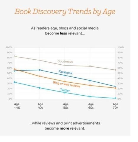 ¿Cómo descubren los libros los lectores? | Libro electrónico y edición digital | Scoop.it