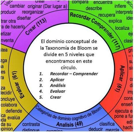 La Rueda de la Pedagogía de Allan Carrington (Padagogy Wheel) Versión 4 en Español | Sobre Didáctica | Scoop.it