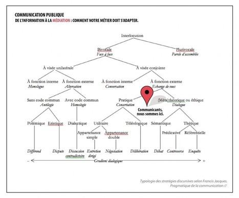 Comment l'usager a changé ma fiche de poste (du droit à l'information au devoir de médiation) | Thebault Marc | veiller | Scoop.it