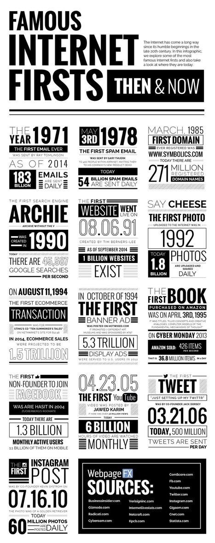 La primera vez que ... en Internet #infografia #infographic | Seo, Social Media Marketing | Scoop.it
