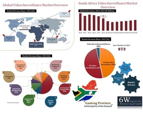 strategic marketing analysis for south african