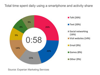 Americans spend 58 minutes a day on their smartphones | Marketing Forward | Mobile Advertising Insights | Scoop.it