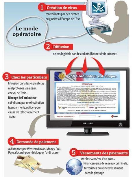 Le «rançongiciel», dernière arme fatale du crime organisé | Toulouse networks | Scoop.it