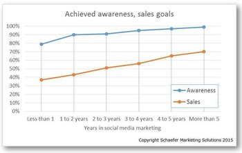 Why it takes so long to achieve social media success   Business in a Social Media World   Scoop.it