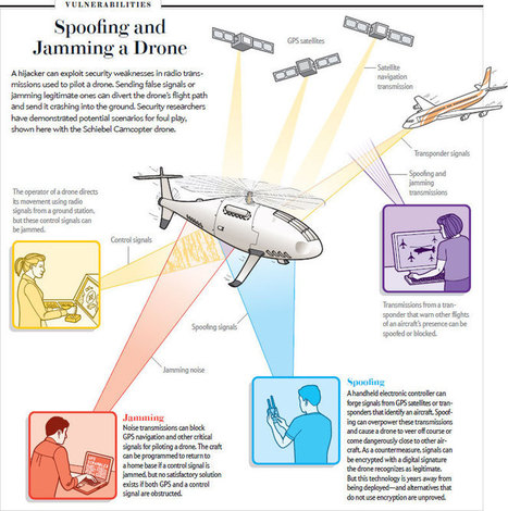 The System-Aware Secure Sentinel against drone hacking | Infos Drones | Scoop.it