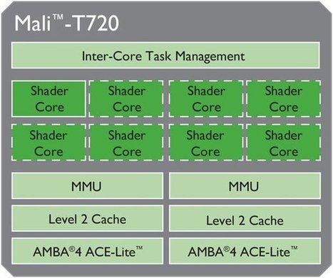 ARM Unveils Mali-T720 and Mali-T760 GPUs   Raspberry Pi   Scoop.it