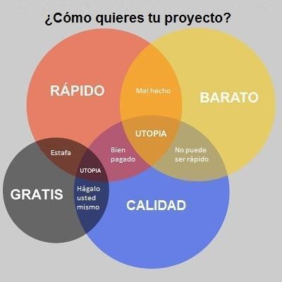 ¿ Como quieres tu proyecto? | MultilingualWeb | Scoop.it