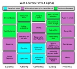 Web Literacy Skills: now in diagram form :) | Web 2.0 for library | Scoop.it
