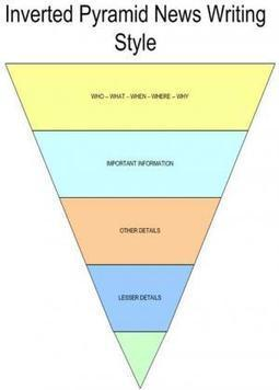 Using the Inverted Pyramid Style of Writing for Ad Agency NewBusiness | Authorship | Scoop.it
