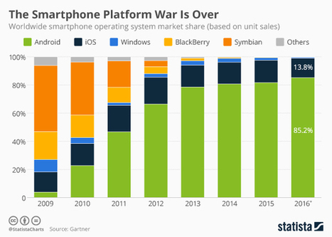 Infographic: The Smartphone Platform War Is Over | Mobile - Publishing, Marketing, Advertising | Scoop.it