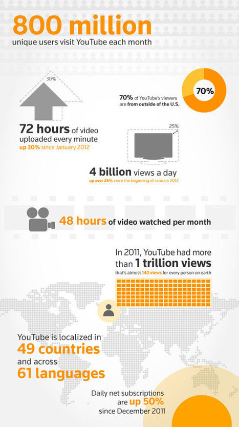 The Rise of Online Video: Getting The edge | The Multimedialist | Scoop.it