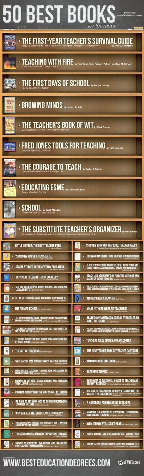 50 best books for teachers (infographic) | Bibliotecas Escolares | Scoop.it