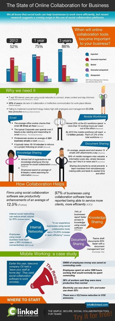 Social collaboration improves team efficiency by 20% (infographic) | Our Social Times | Management de demain | Scoop.it
