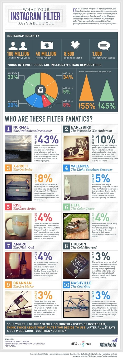 What Instagram Filter Says About You | Instagram Tips and Tricks | Scoop.it