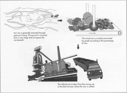 How iron is made - material, manufacture, making, history, used, processing, parts, structure, procedure, industry, History, Raw Materials, The Ore Extraction and Refining Process | Riddley Walker | Scoop.it
