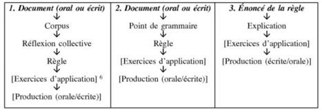 L'enseignement de la grammaire en classe de français langue étrangère - Cairn.info   French teaching stuff   Scoop.it