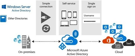 What is Azure Active Directory? | JANUA - Identity Management & Open Source | Scoop.it
