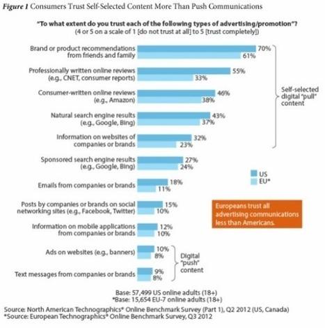 70% des consommateurs font confiance aux recommandations des Amis   Geeks   Scoop.it