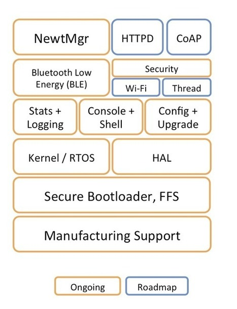 Apache Mynewt RTOS for IoT Includes an Open Source Bluetooth 4.2 LE Stack for MCUs | Raspberry Pi | Scoop.it