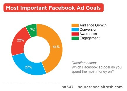 Facebook Ads 2012 Report Recap | Being Your Brand | Scoop.it