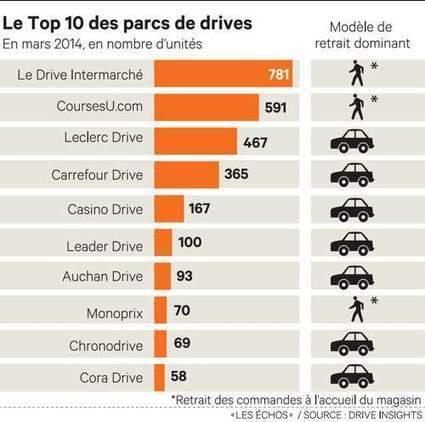 En dix ans, le «drive» a révolutionné la distribution française | Web to Store - Points de vente, Drive et vente en ligne | Scoop.it