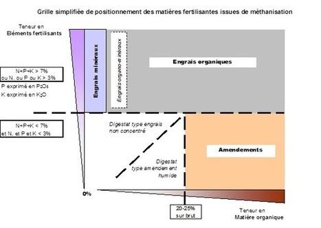 AILE - Qualité des digestats | Méthanisation Agricole, Collective, Territoriale | Scoop.it