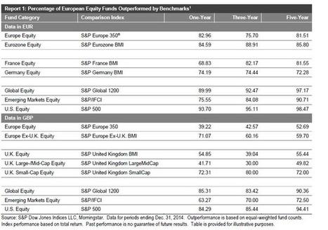 Fondi comuni: 8 gestori azionari su 10 fanno flop | I nostri risparmi: allargare gli orizzonti per capire i dettagli | Scoop.it