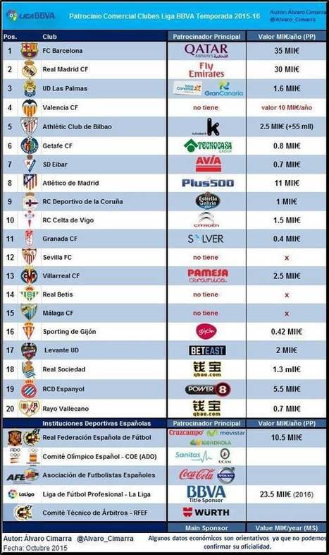 Informe - Patrocinio Comercial Clubes Liga BBVA 2015-16 - La Jugada Financiera | Seo, Social Media Marketing | Scoop.it