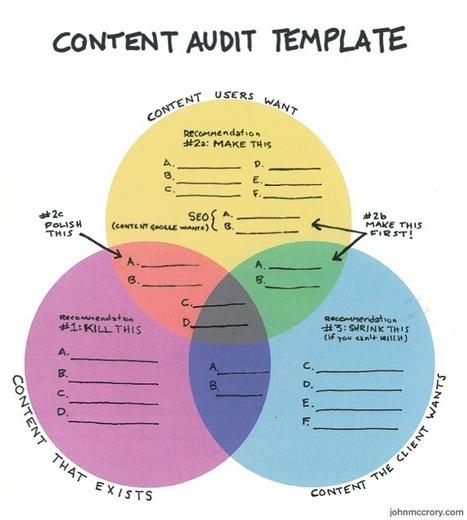 The Handy-Dandy Content Audit Template   John McCrory   Architecture de l'information - Information Architecture   Scoop.it