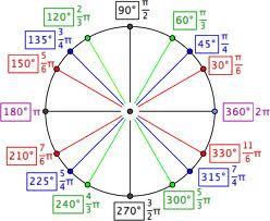 Interactive Unit Circle -Mathisfun.com | Michael's E-Toolbox | Scoop.it
