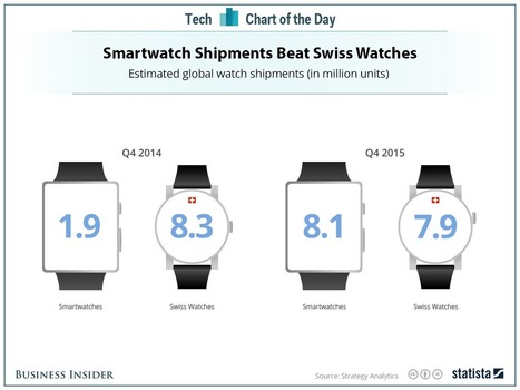 Swiss watchmakers are hurting thanks to Apple and Samsung | cross pond high tech | Scoop.it
