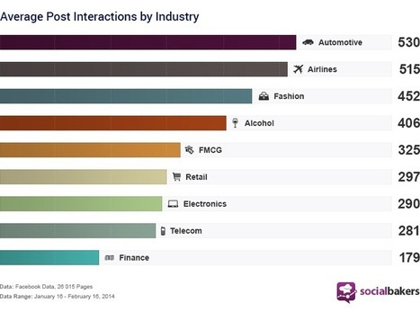 Benchmarking Facebook Pages Interactions | Digital Media in Mena | Scoop.it