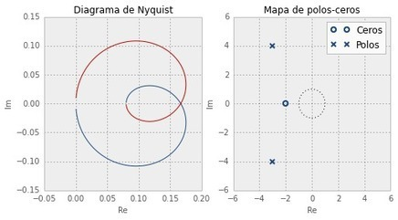 Teoría de control en Python con SciPy (I)   Cultura Libre   Scoop.it