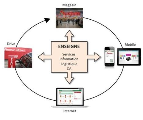 MICROPOLE : Enjeux du crosscanal et nouveaux comportements d'achat des consommateurs | Zone bourse | retail | Scoop.it