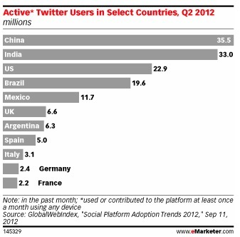Defying wisdom, report says Twitter is biggest in China | NYL - News YOU Like | Scoop.it
