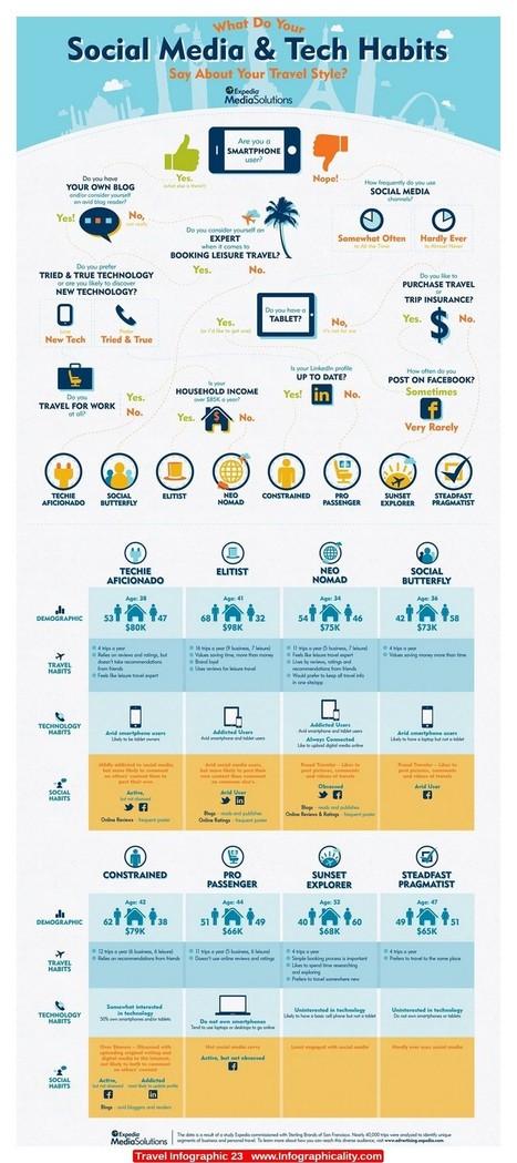 Travel Infographic 23   Marketing Digital   Scoop.it