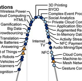 Gartner's 2012 Hype Cycle for Emerging Technologies | Enterprise Architecture ◭ Tech Strategy | Scoop.it