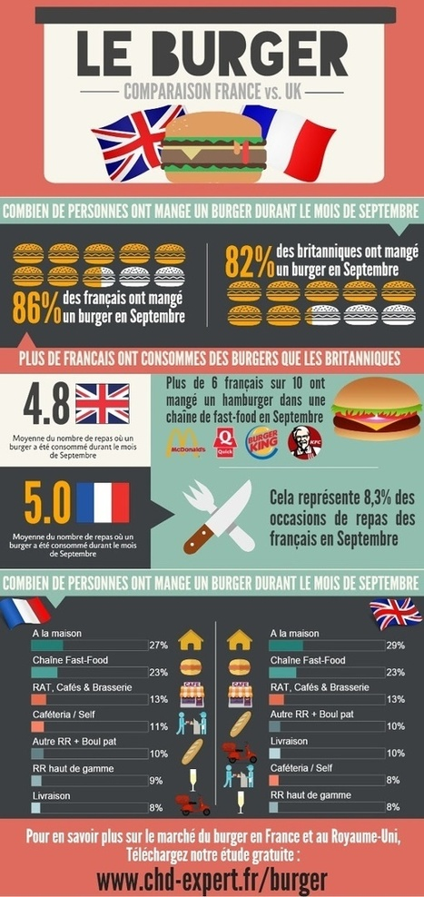 Actus Marché - La French Burger Mania - Sandwich Snack Show - The referent show for the food-on-the-go market | FLUNCH NEWS | Scoop.it