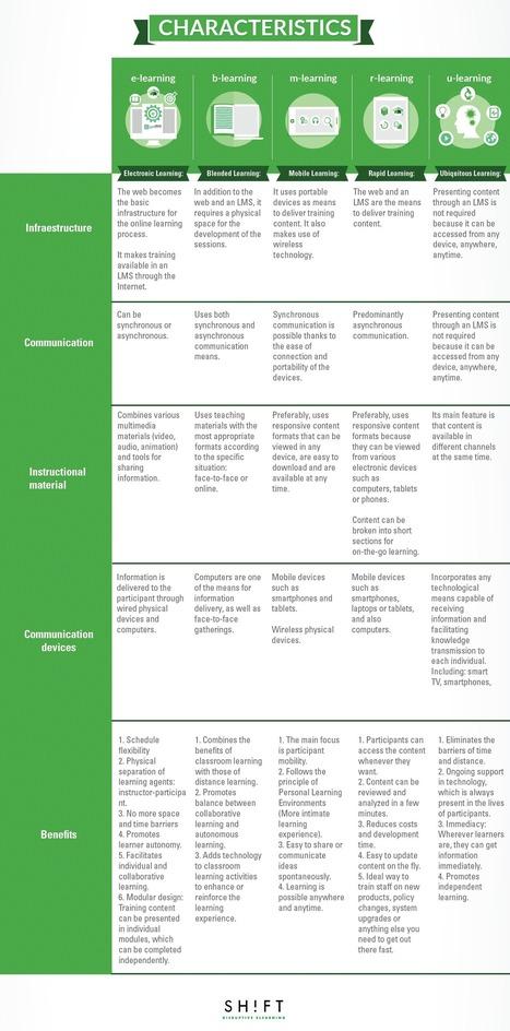 Virtual Training Modalities: How To Choose the Best Option? | Pasion por el Conocimiento | Scoop.it