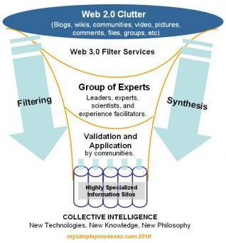 Forecast 2020: Web 3.0+ and Collective Intelligence | e-Assessment in Further and Higher Education | Scoop.it
