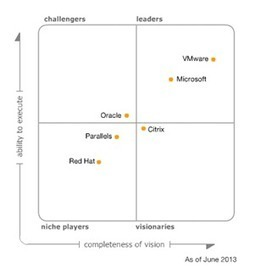 virtualization.info | Gartner releases its 2013 Magic Quadrant for x86 ... | VMware Inc | Scoop.it