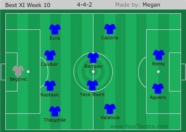 A Pint of Logic: Premier League team of the week: week 10 | Soccer | Scoop.it