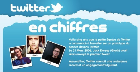 L'infographie des 5 ans de Twitter ★ FrenchWeb.fr | infographies | Scoop.it